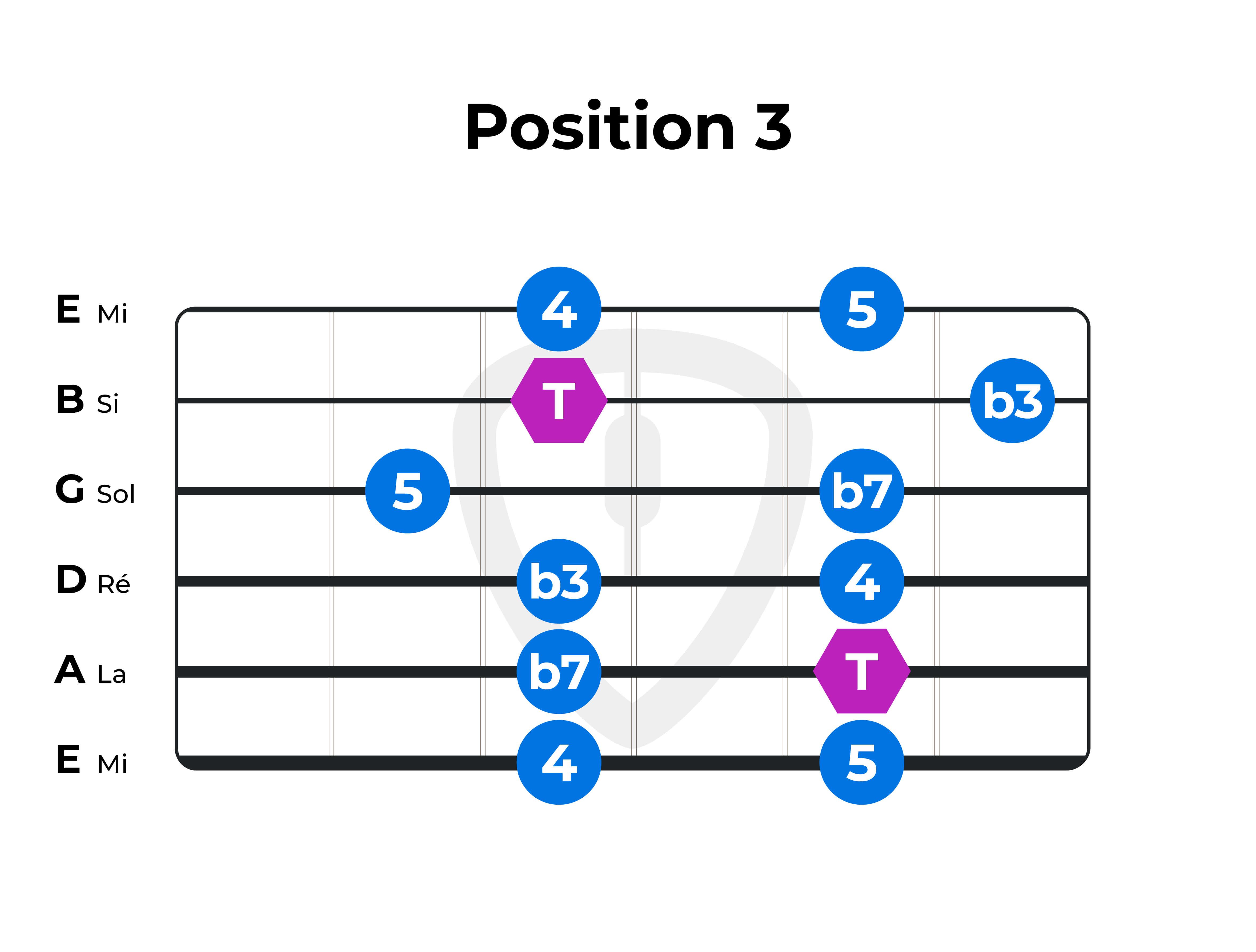 gamme-pentatonique F Fa position 3 guitare