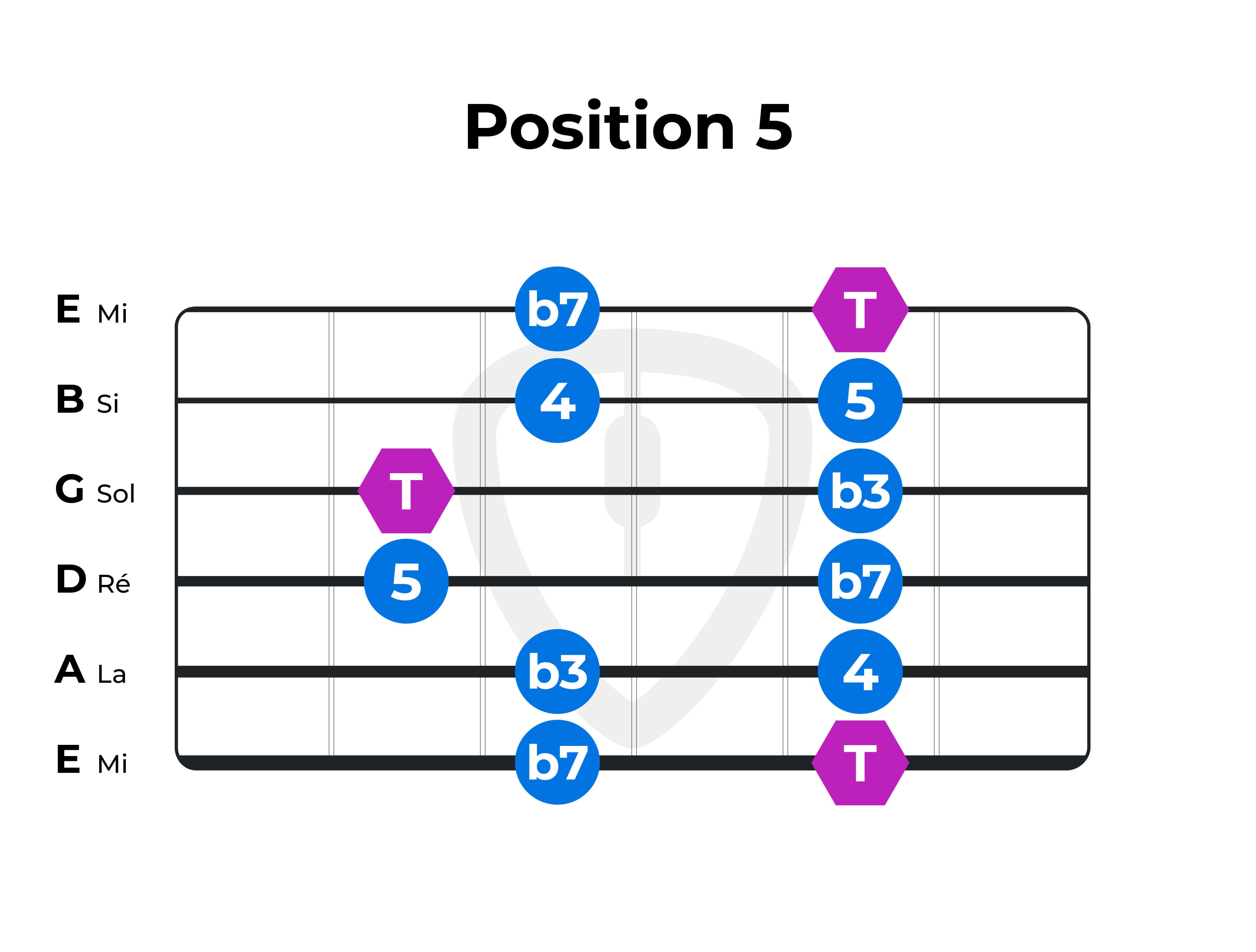 gamme-pentatonique F Fa position 5 guitare