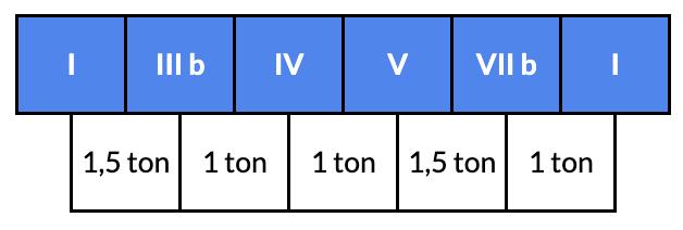 construction gamme pentatonique mineure guitare