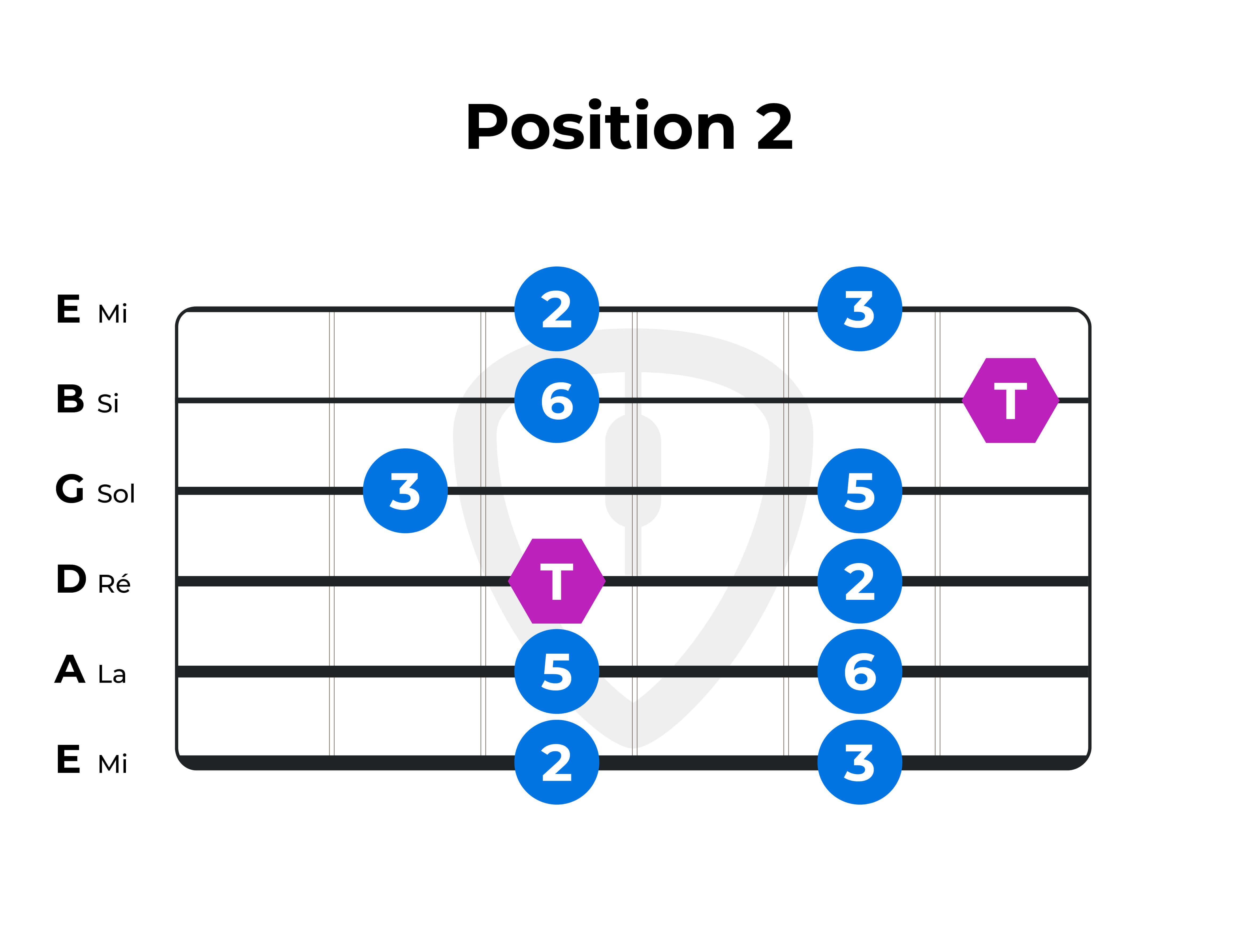 gamme pentatonique majeure guitare position 2