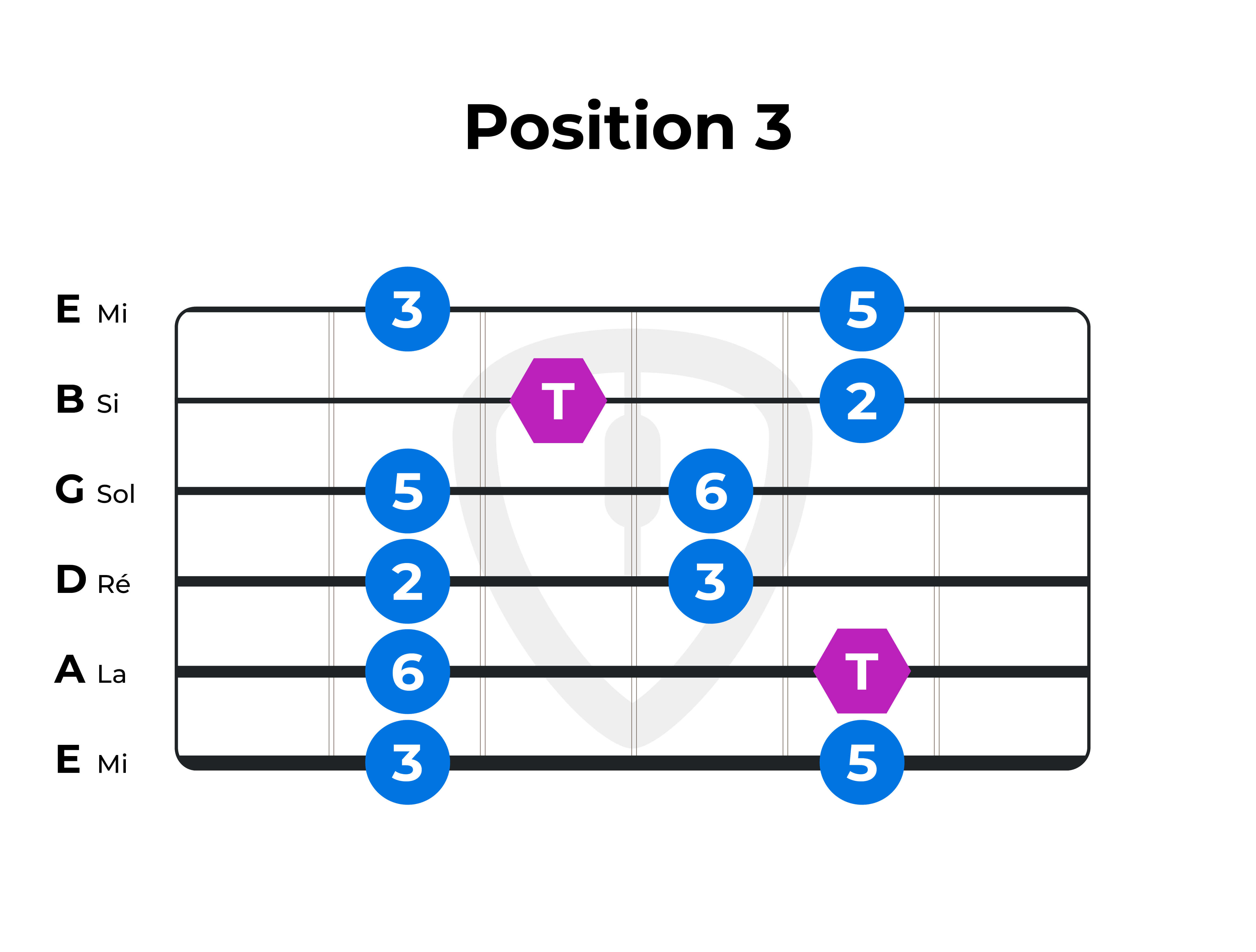 gamme pentatonique majeure guitare position 3