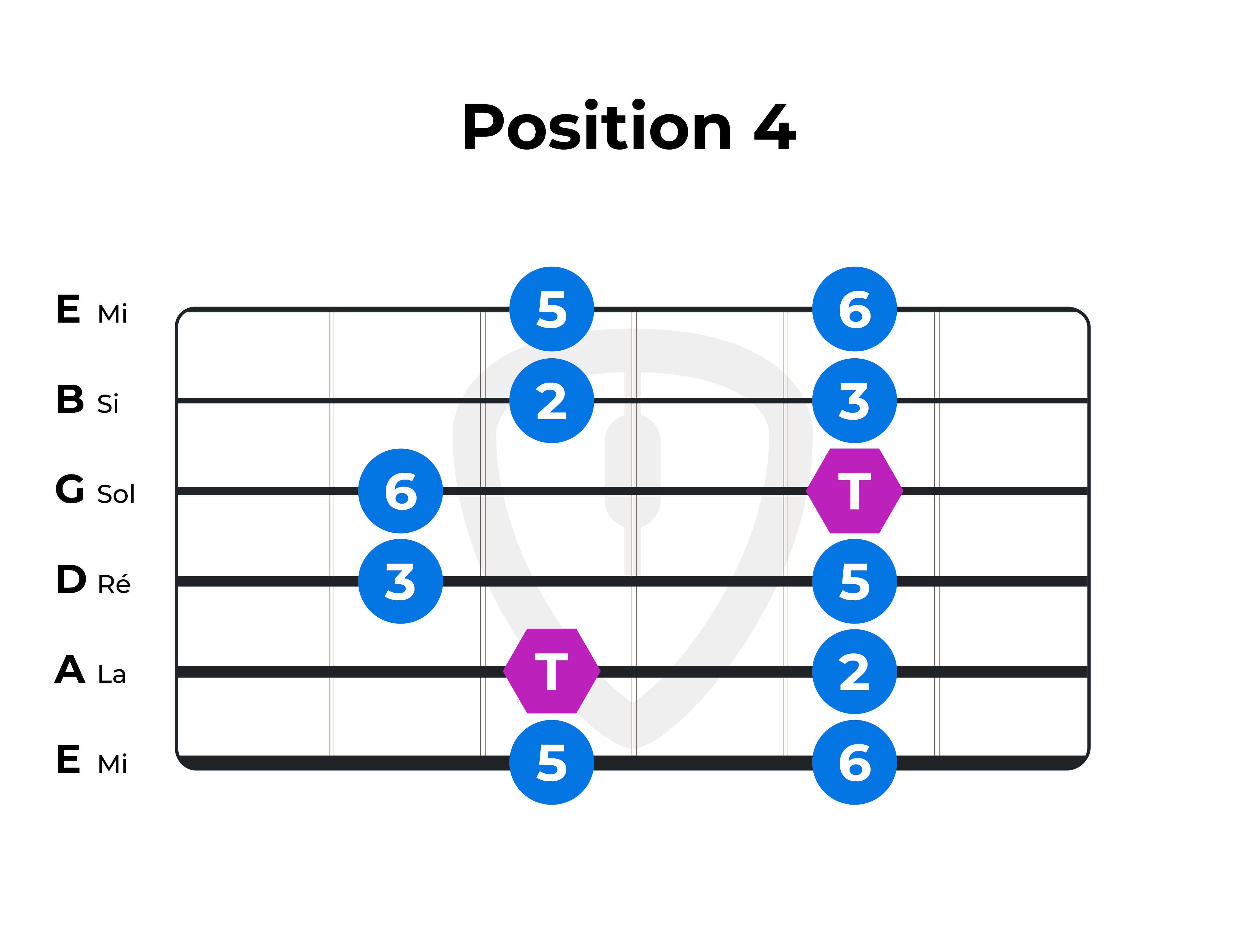 gamme pentatonique majeure guitare position 4
