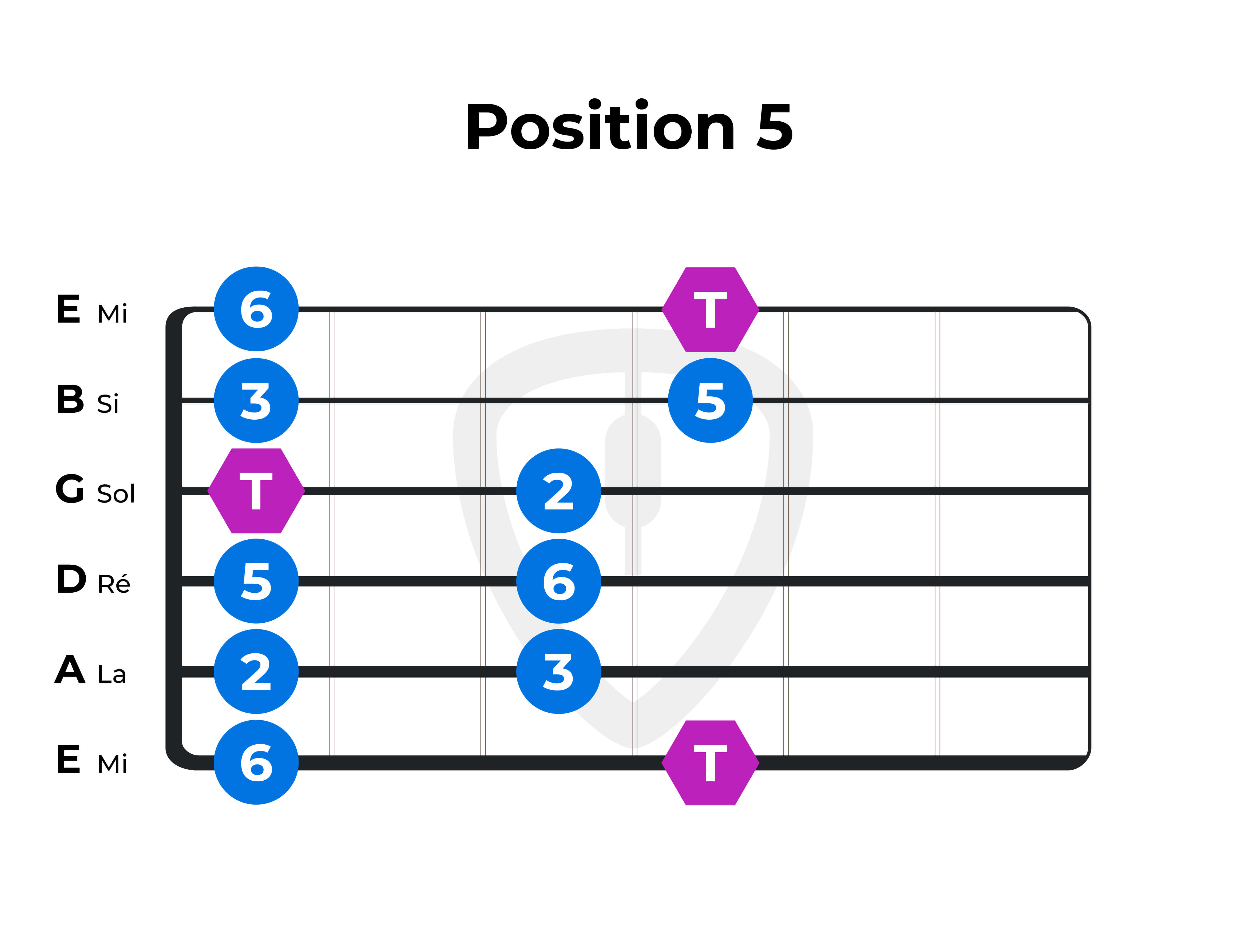 gamme pentatonique majeure guitare position 5