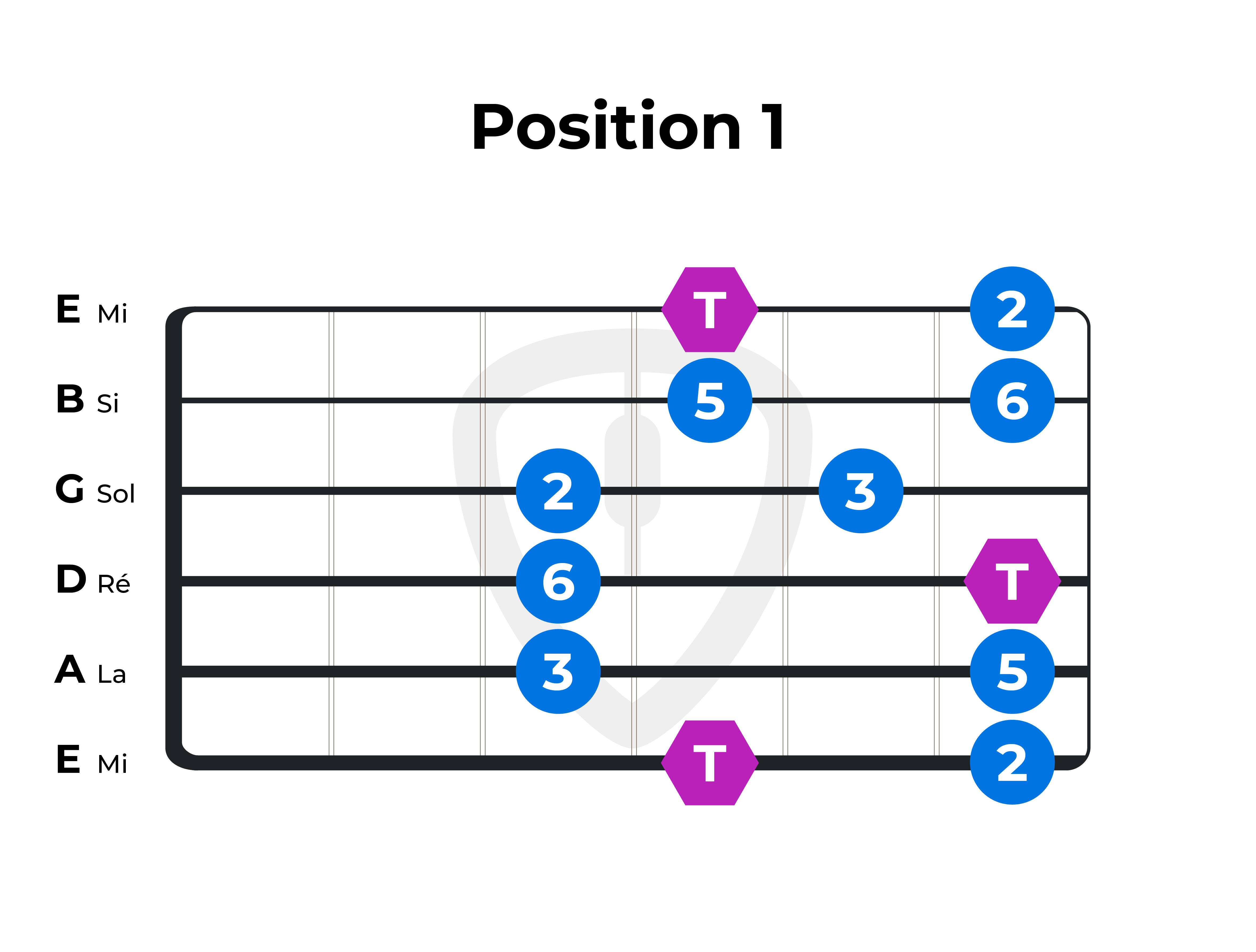 position 1 gamme pentatonique majeure guitare