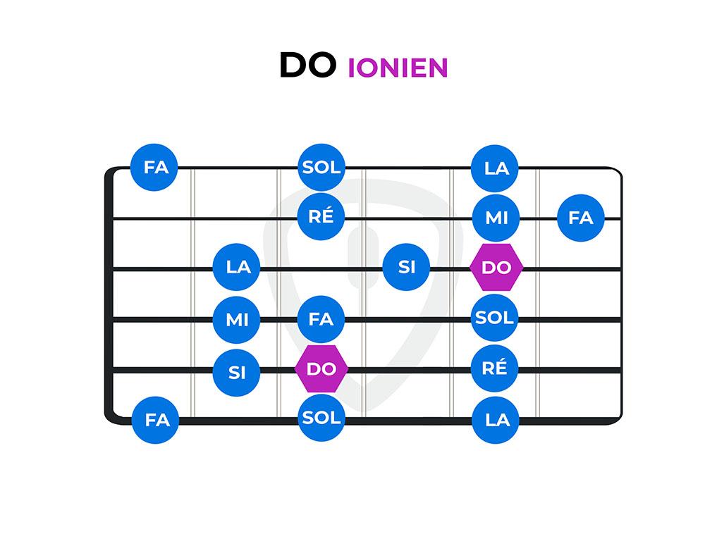 diagramme do ionien modes guitare