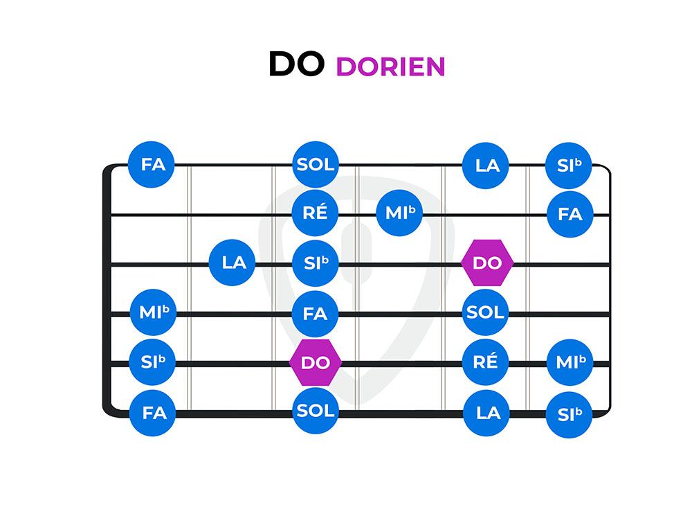 diagramme do dorien modes guitare