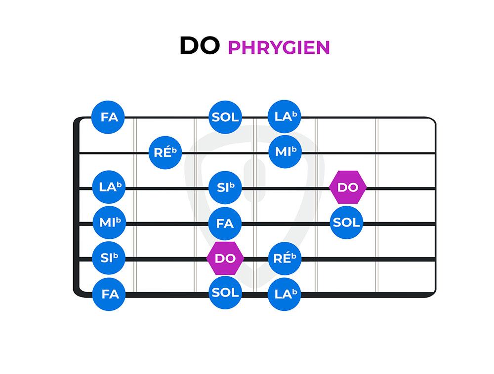 diagramme do phrygien modes guitare