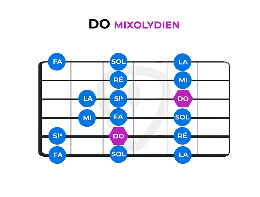 diagramme do mixolydien modes guitare