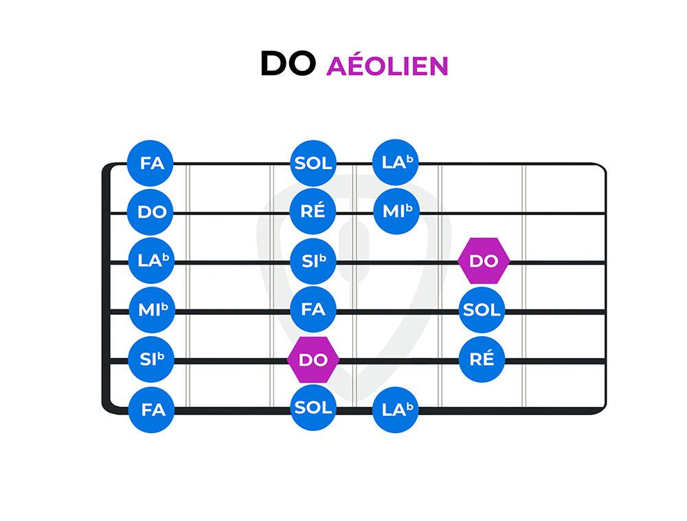 diagramme do aeolien modes guitare