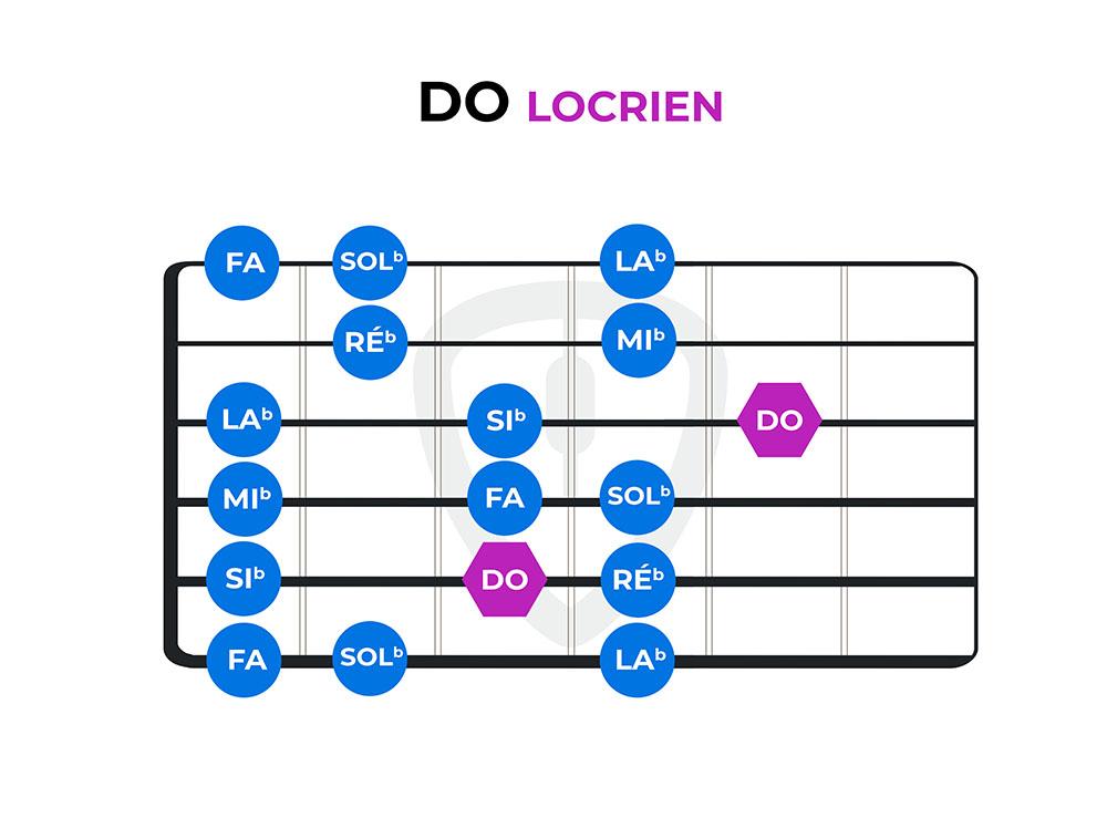diagramme do locrien modes guitare