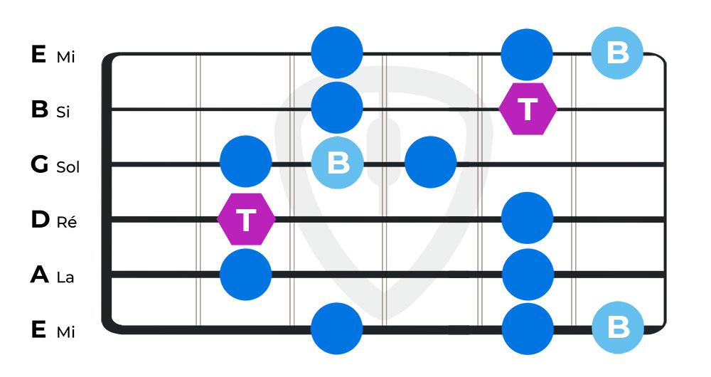 gammes blues cours de guitare blues position 2