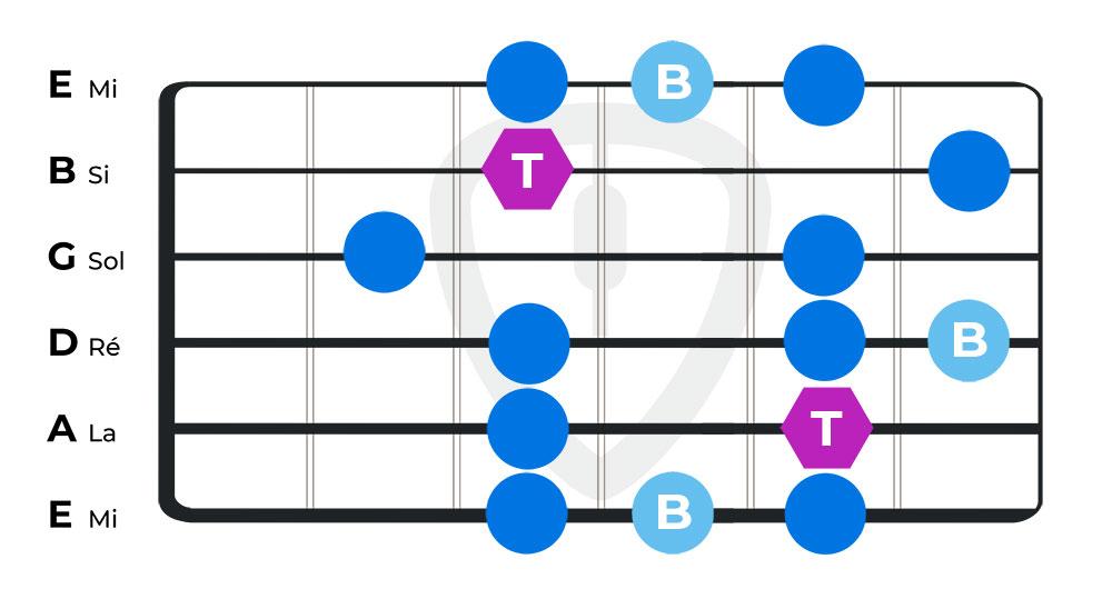 gammes blues cours de guitare blues position 3
