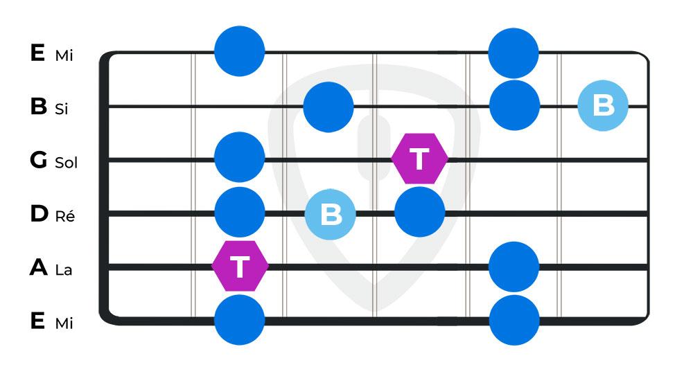 gammes blues cours de guitare blues position 4