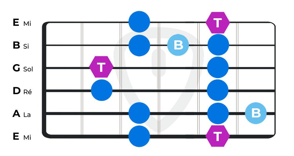 gammes blues cours de guitare blues position 5