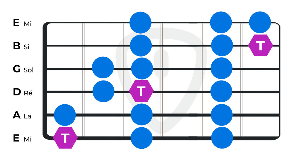gamme majeure do guitare diatonique