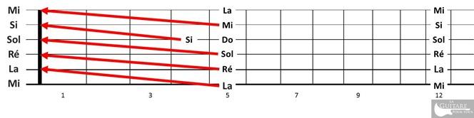 comprendre le manche guitare -regle des 5 cases-3