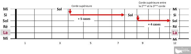 comprendre le manche guitare -regle des 5 cases