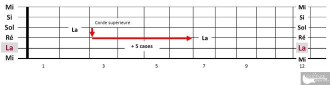comprendre le manche guitare -regle des 5 cases-2