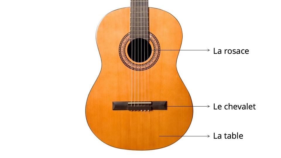 présentation corps guitare classique