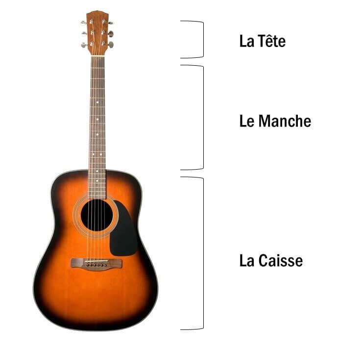 anatomie guitare acoustique