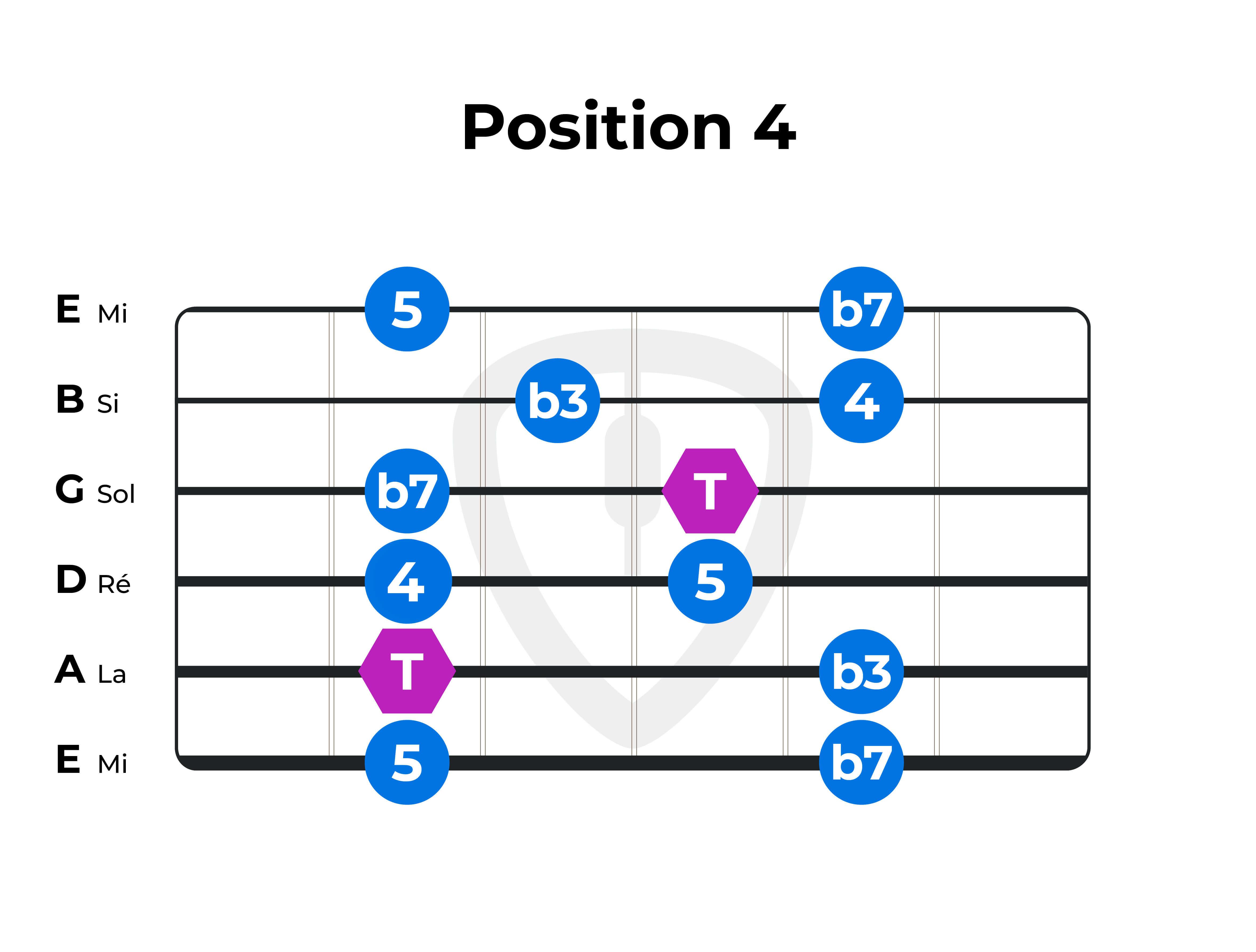 gamme-pentatonique F Fa position 4 guitare