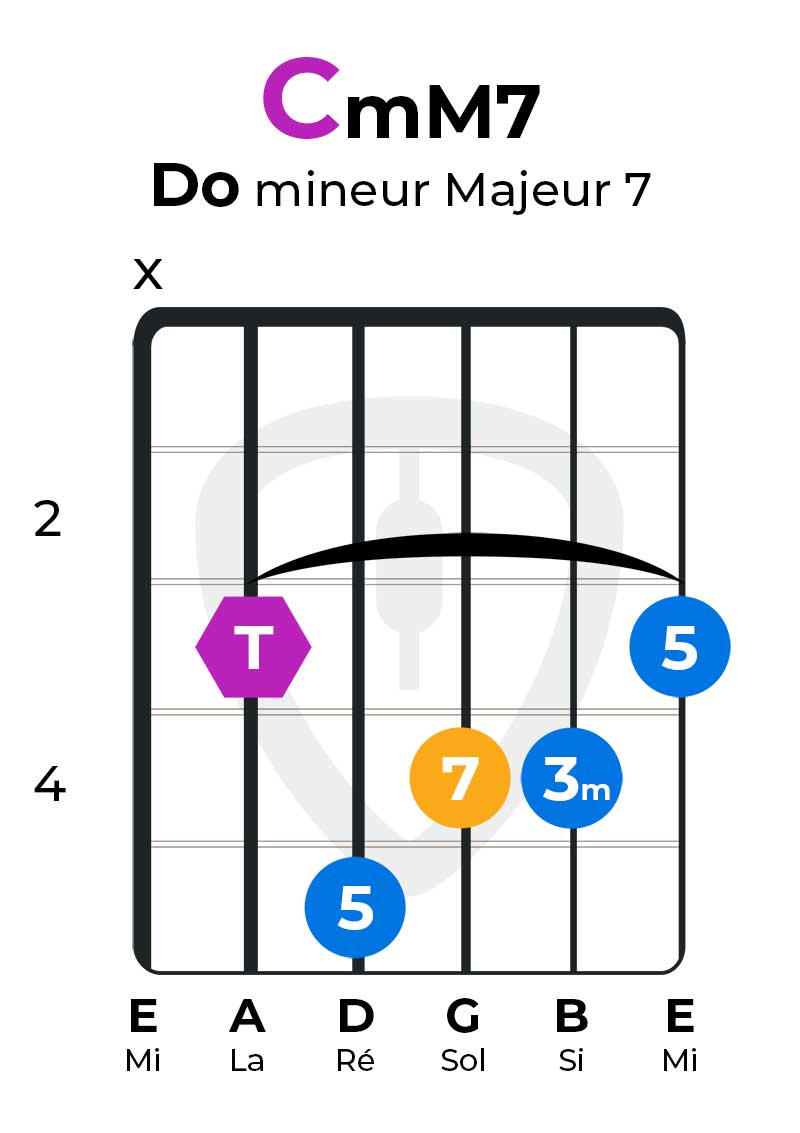 accord mineur majeur 7 CmM7 gamme mineure melodique