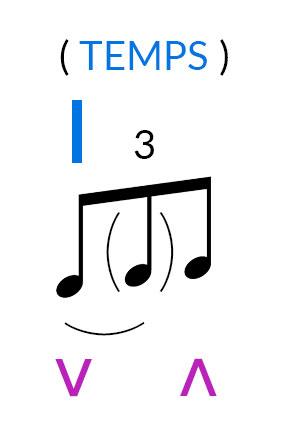 jouer triolet guitare