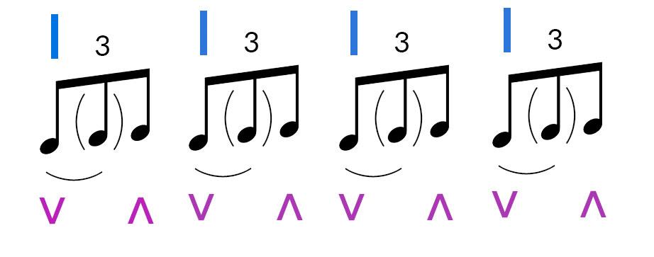 jouer 4 triolets guitare shuffle