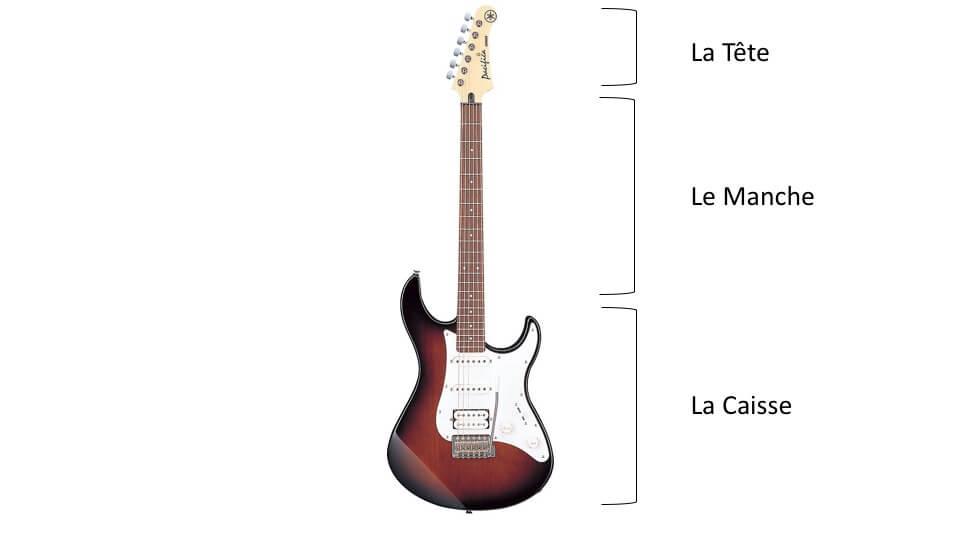 Anatomie guitare électrique