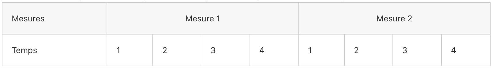 correspondance mesure temps rythme binaire