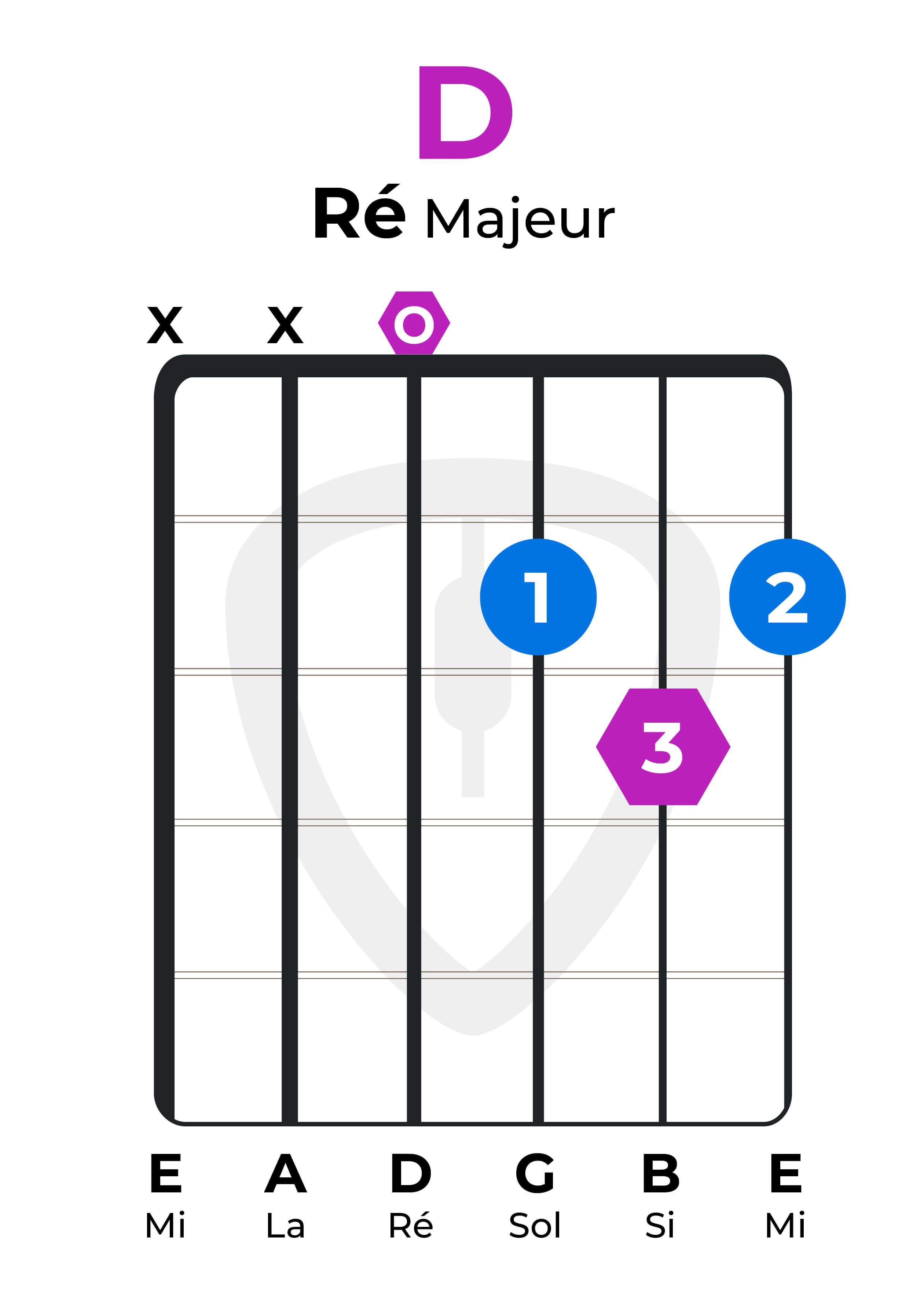 dictionnaire accords guitare Ré majeur D
