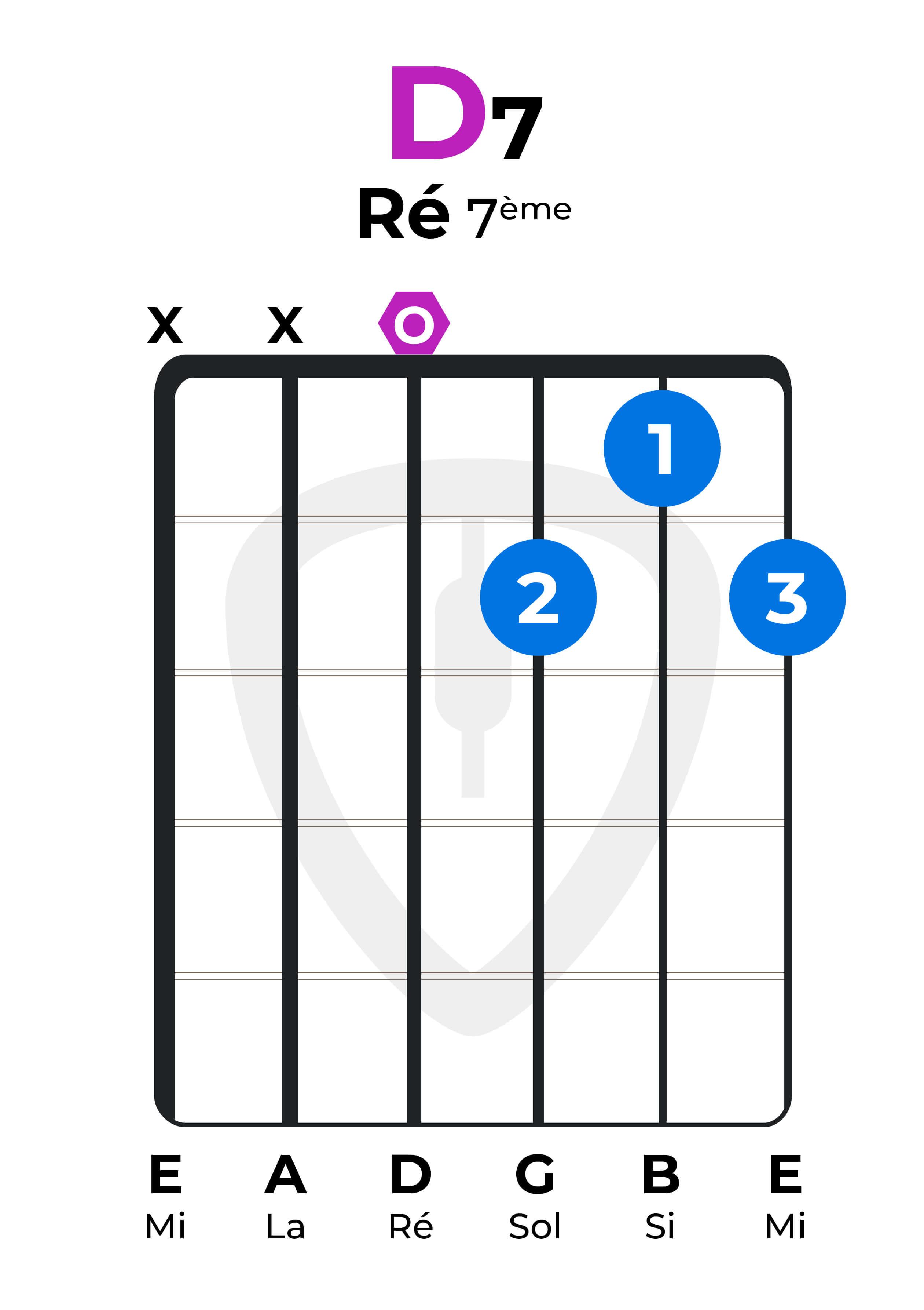 dictionnaire accords guitare Ré7 D7