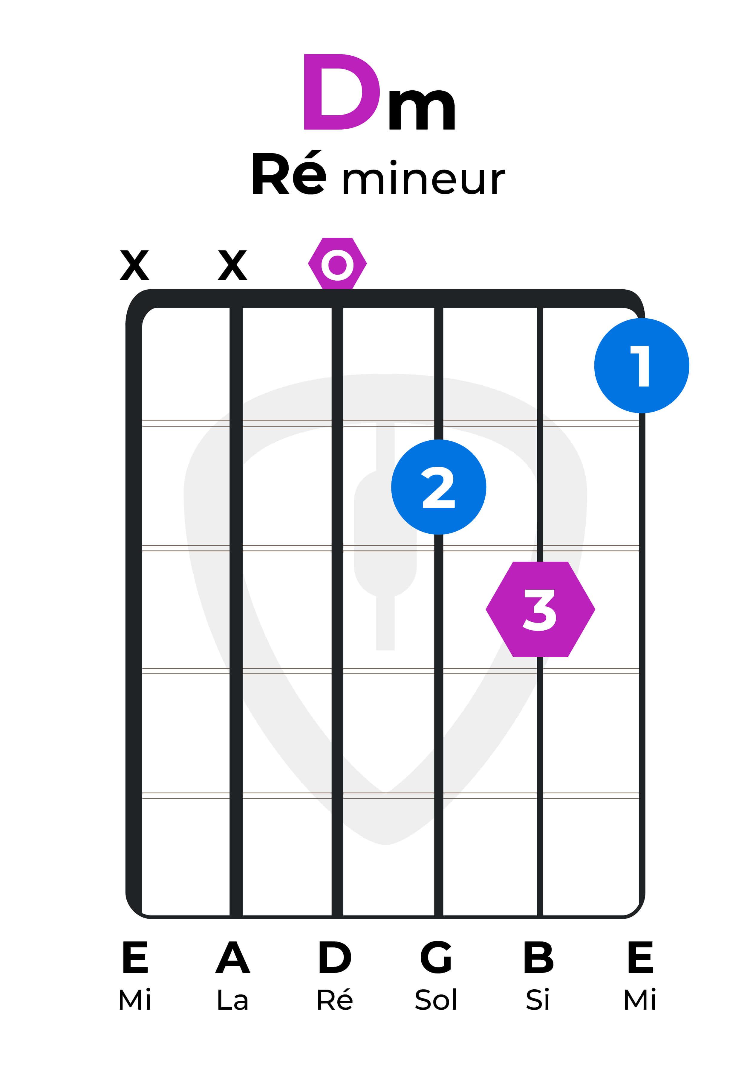 dictionnaire accords guitare Ré mineur Dm