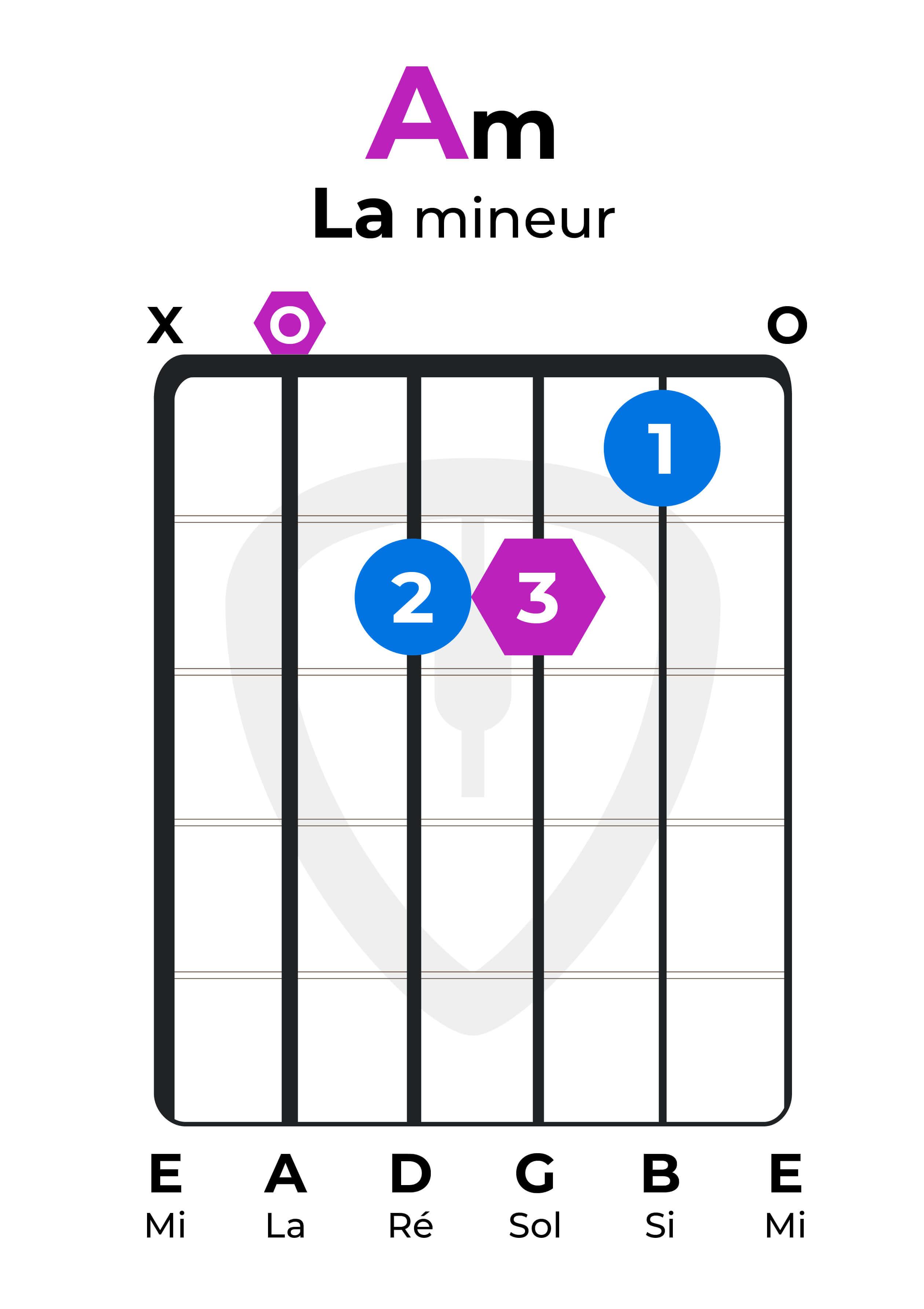 Dictionnaire accords La mineur Am