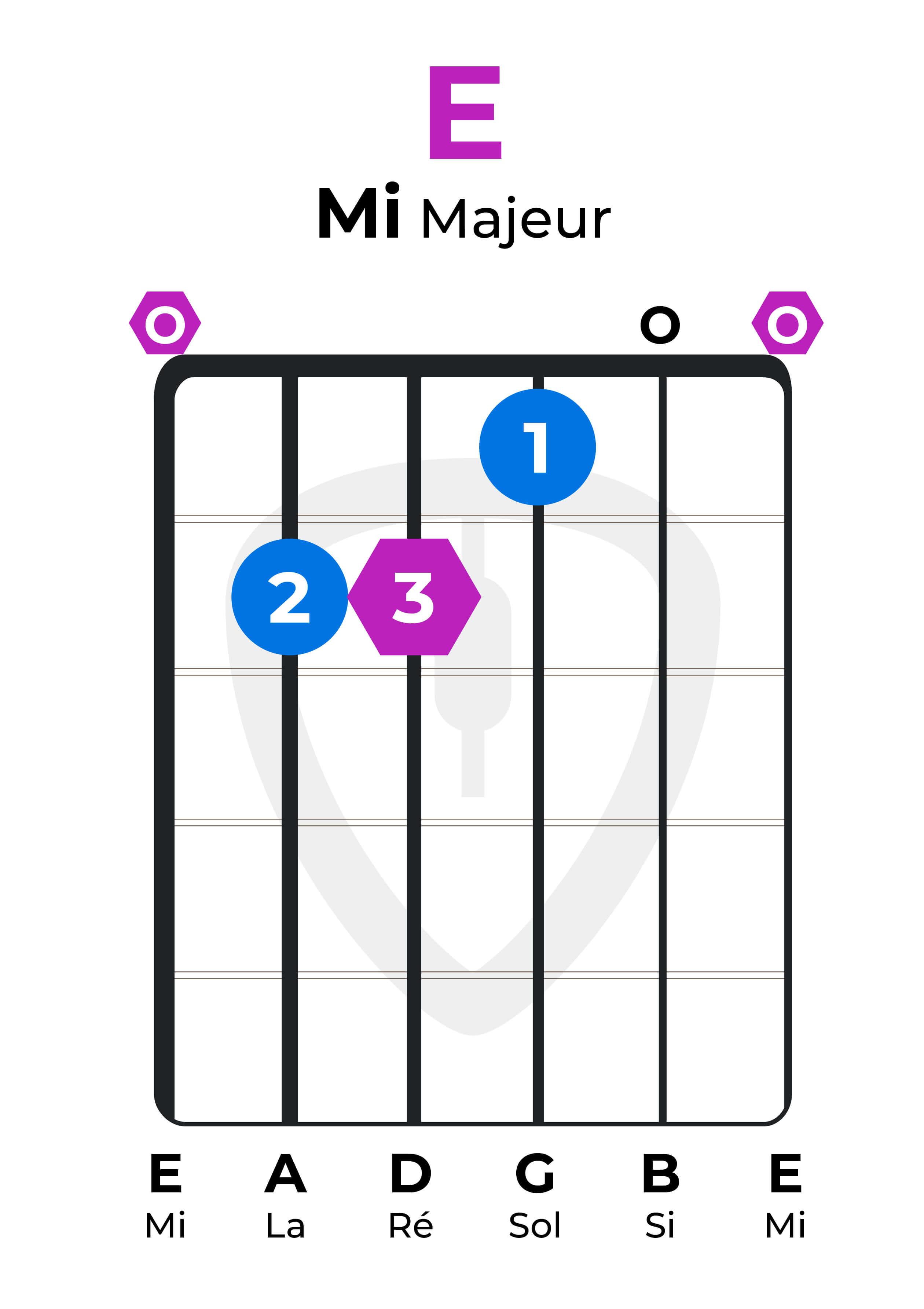 Dictionnaire accords guitare E Mi majeur