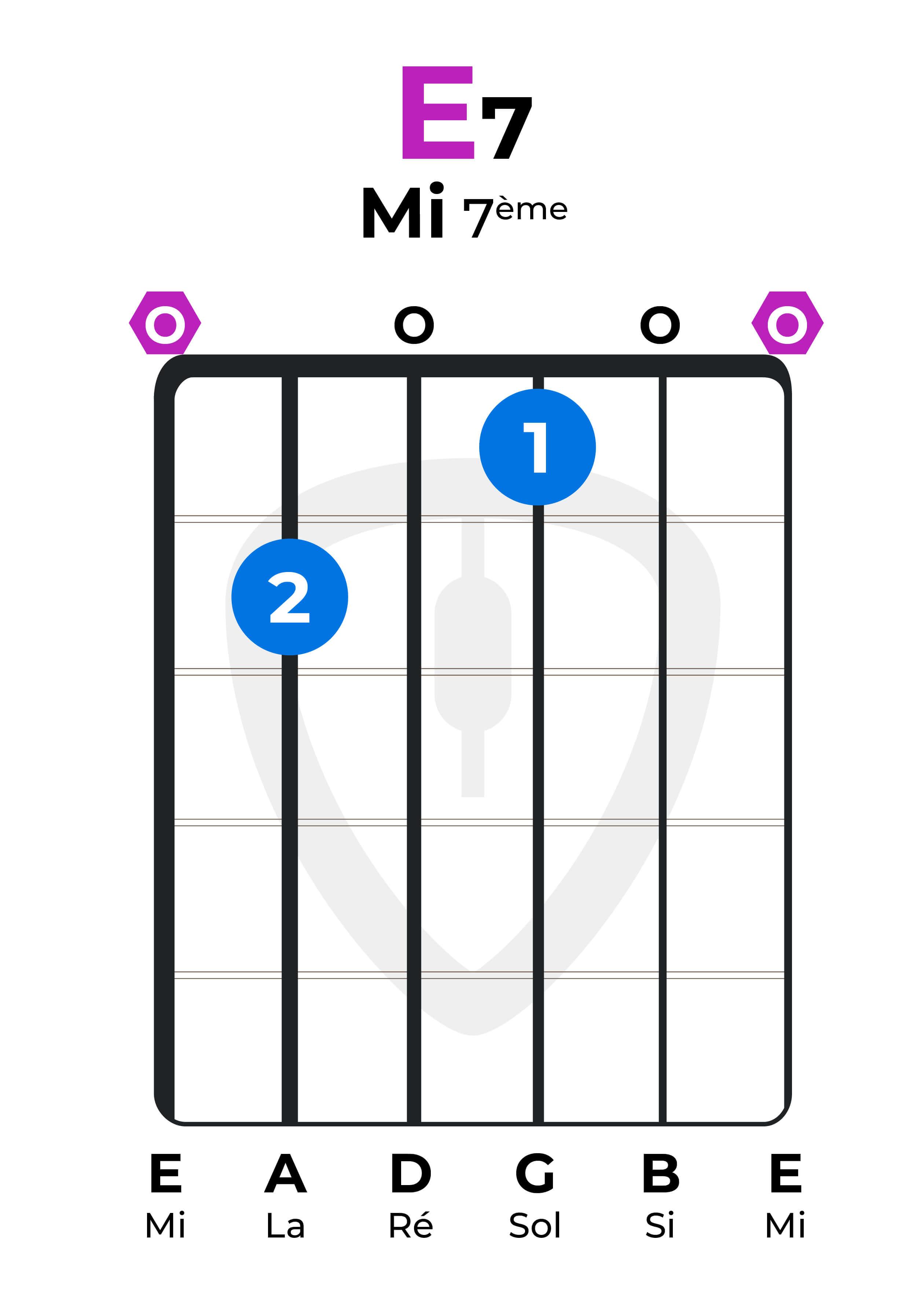Dictionnaire accords guitare E7 Mi majeur 7