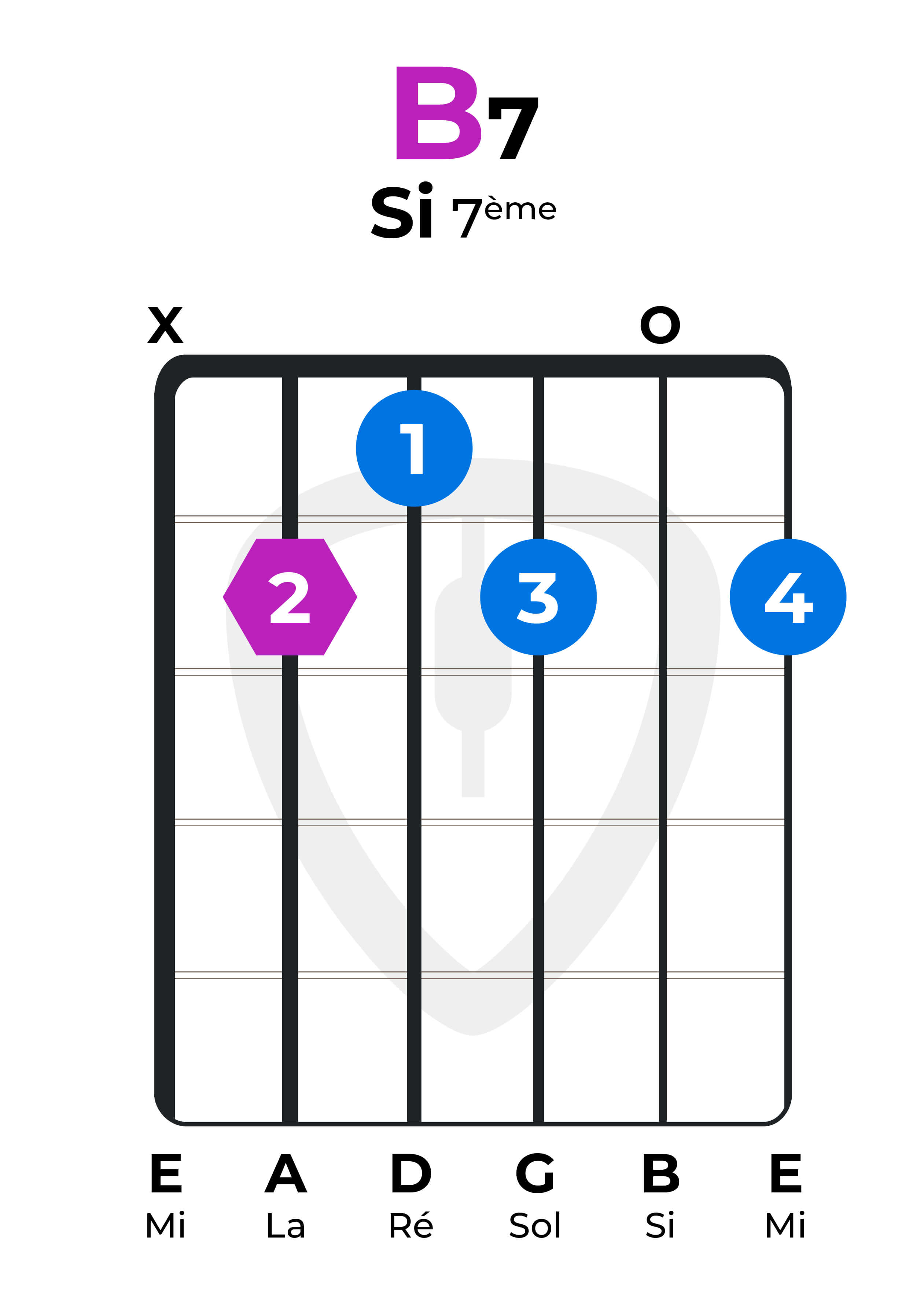 Dictionnaire accords guitare B7 Si