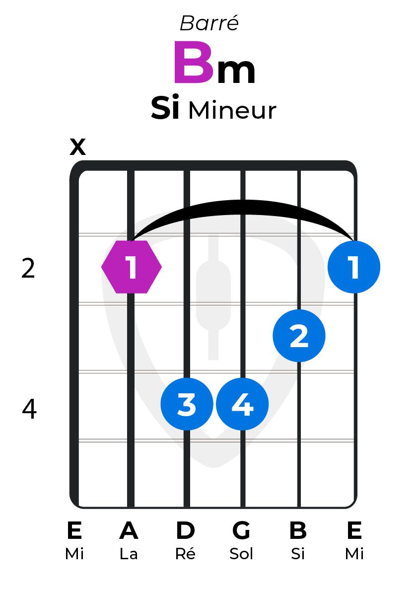 Dictionnaire accords guitare Bm Si mineur