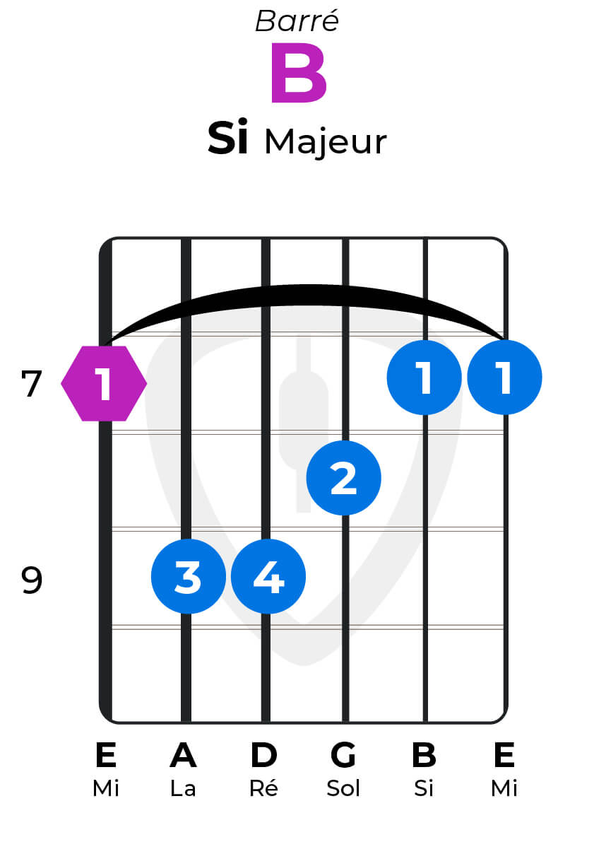 Dictionnaire accords guitare Si majeur B