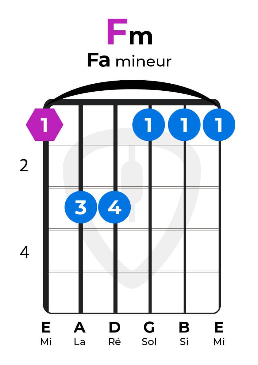 dictionnaire accords guitare Fa mineur Fm
