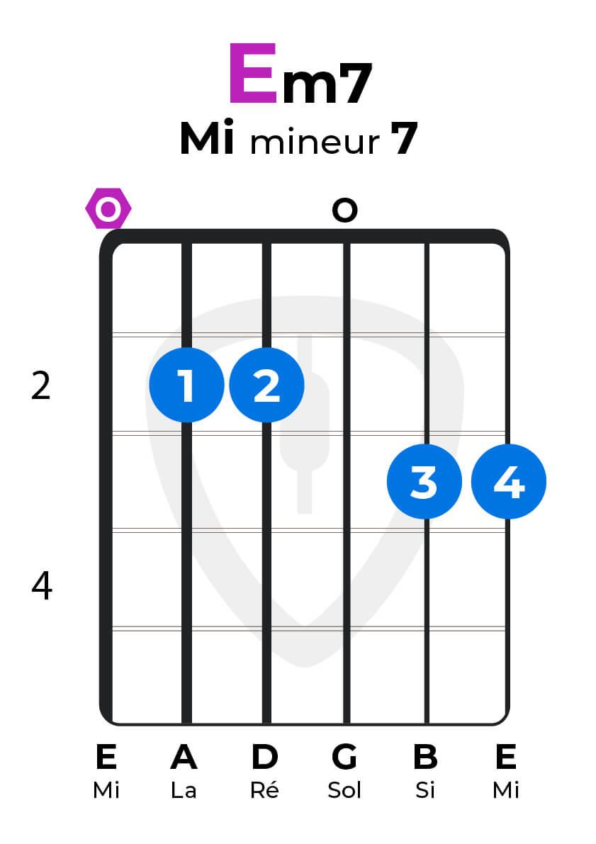 dictionnaire accords guitare Em7 Mi mineur7