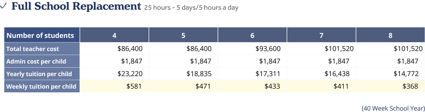 Full school replacement pricing table breaking down the cost of tuition based on the number of students in a pod.