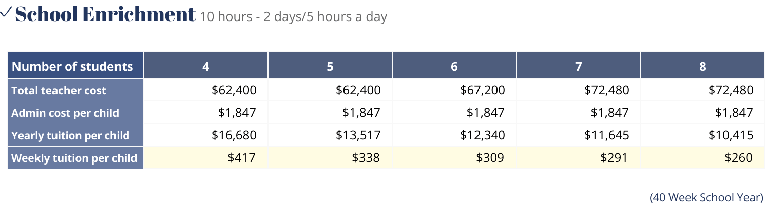 Enrichment pricing table showing the cost of tuition based on the number of students in a pod.