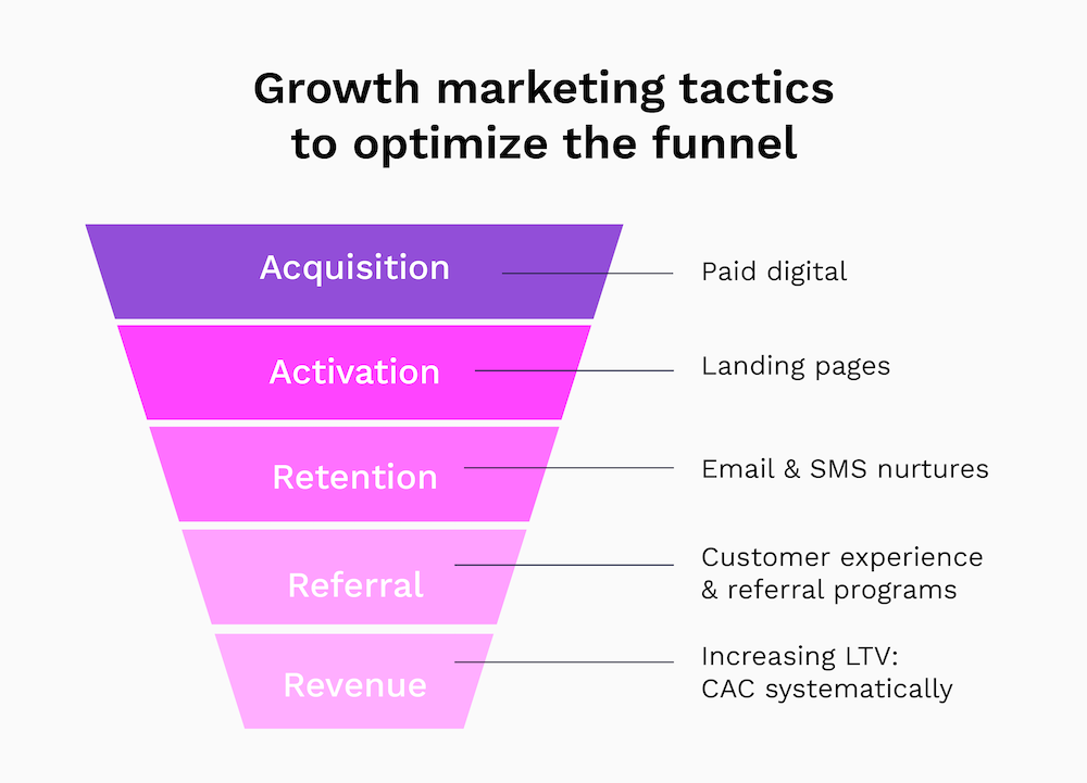 Growth marketing funnel and tactics