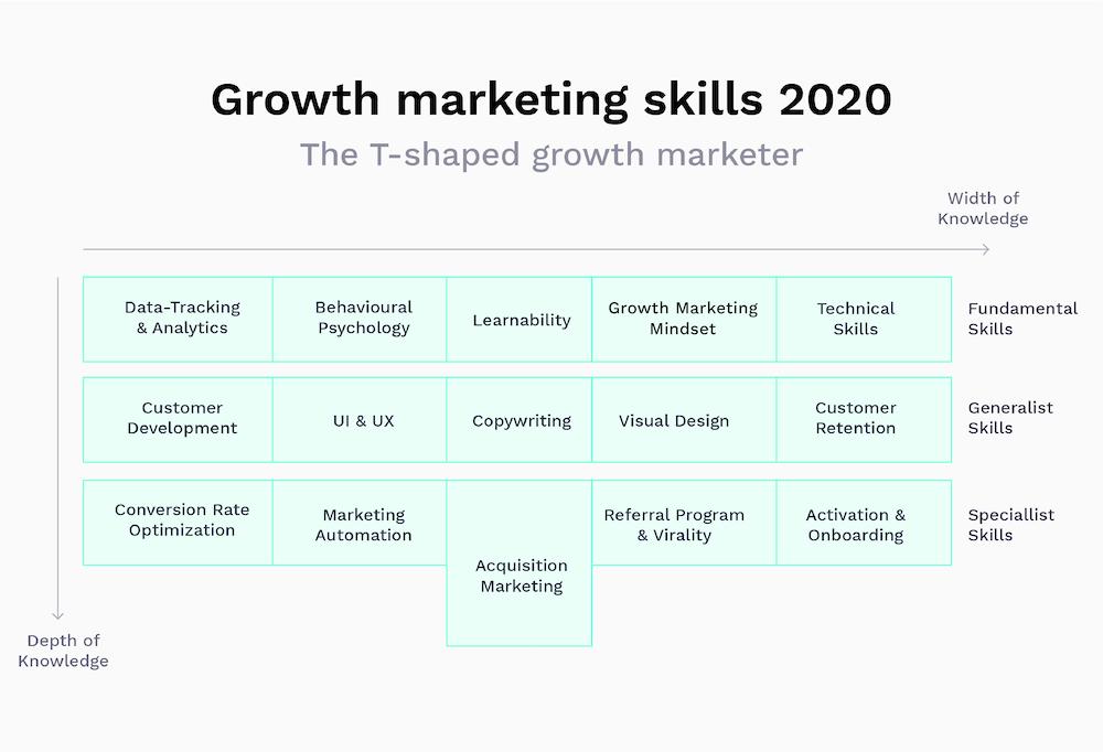 top growth marketing skills 2020