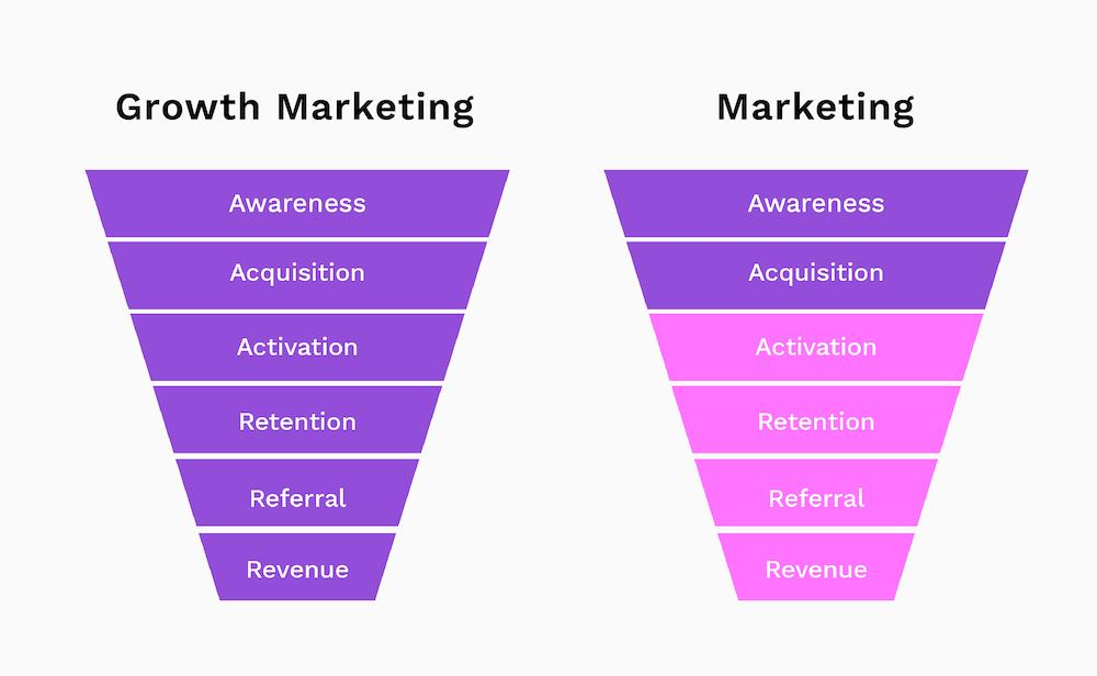growth marketing versus marketing funnel impact