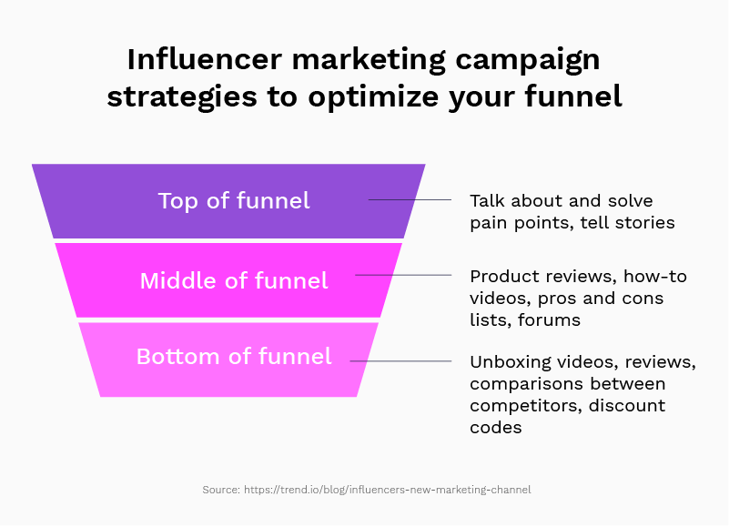 How a funnel might look in an influencer marketing campaign: