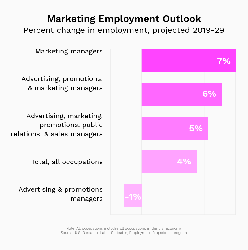 The marketing employment outlook 2019-2029