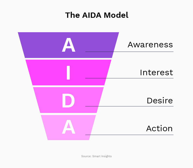 The marketing AIDA model