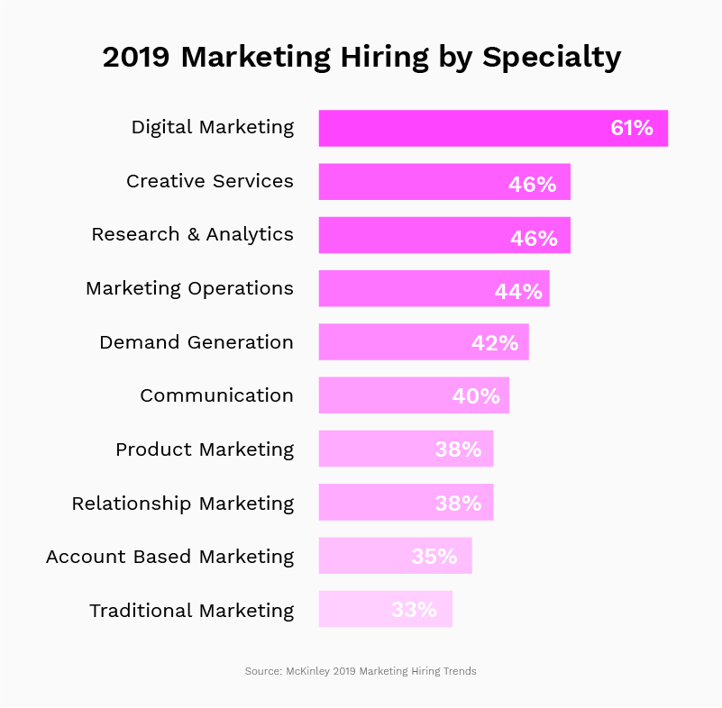 2019 marketing hiring trends by specialty
